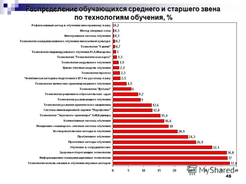 48 Распределение обучающихся среднего и старшего звена по технологиям обучения, %