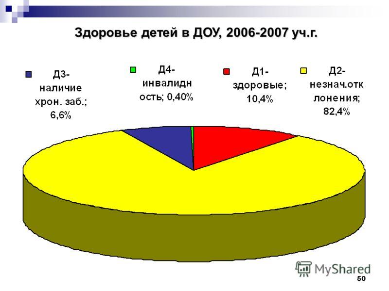 50 Здоровье детей в ДОУ, 2006-2007 уч.г. Здоровье детей в ДОУ, 2006-2007 уч.г.