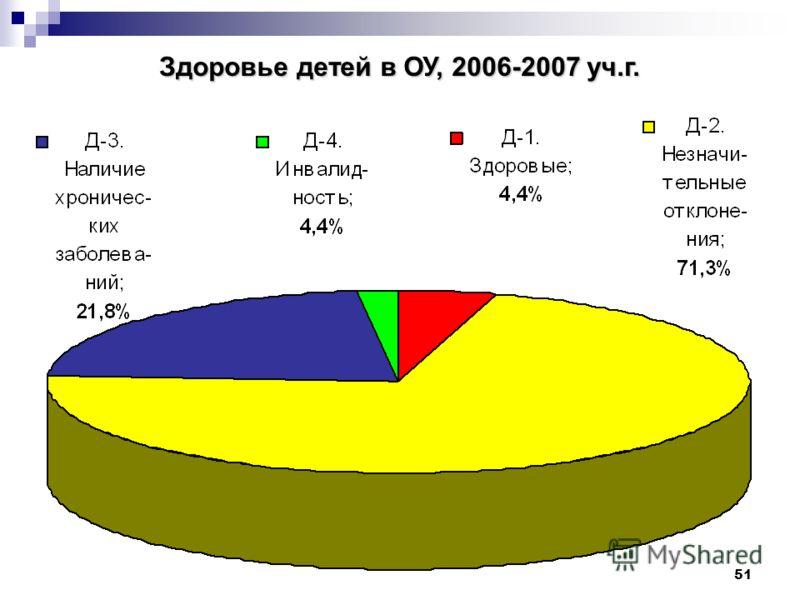 51 Здоровье детей в ОУ, 2006-2007 уч.г.