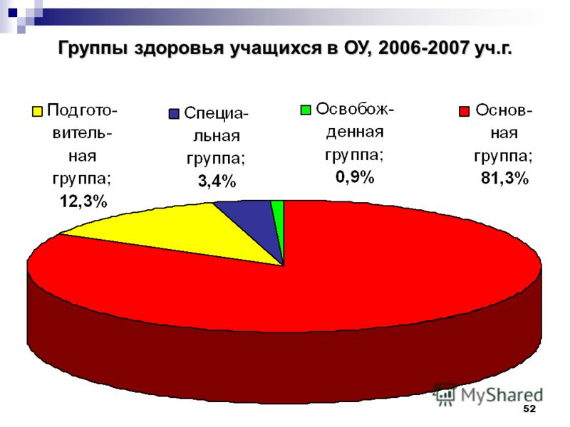 52 Группы здоровья учащихся в ОУ, 2006-2007 уч.г.