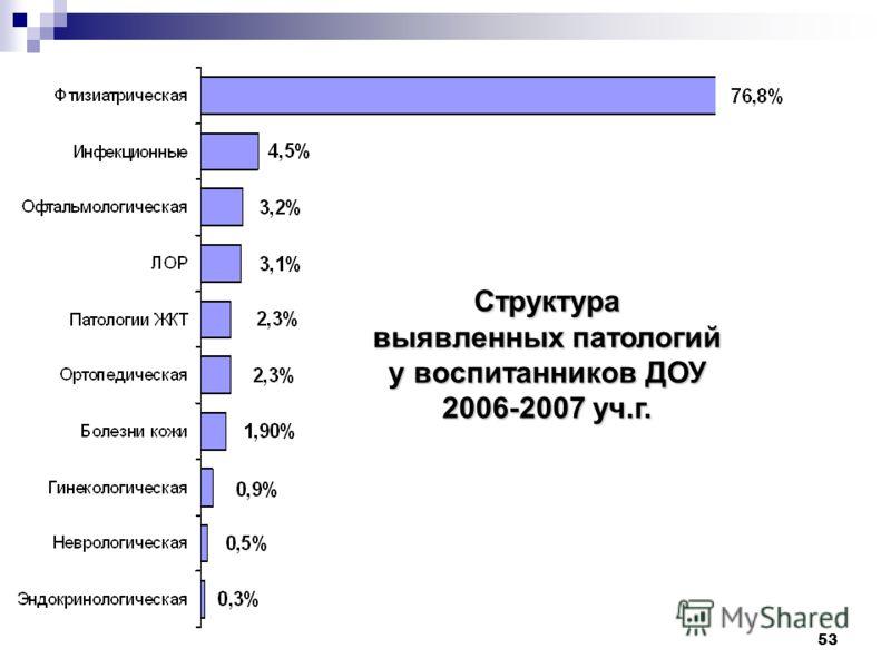 53 Структура выявленных патологий у воспитанников ДОУ 2006-2007 уч.г.