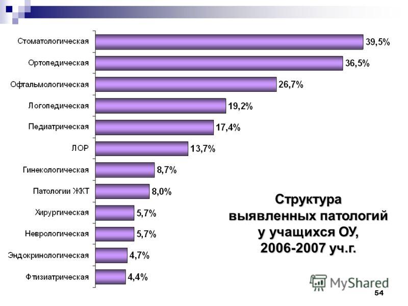 54 Структура выявленных патологий у учащихся ОУ, 2006-2007 уч.г.