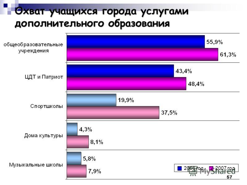 57 Охват учащихся города услугами дополнительного образования 2006 год2007 год
