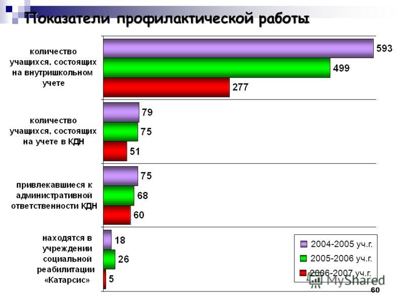 60 Показатели профилактической работы 2005-2006 уч.г. 2006-2007 уч.г. 2004-2005 уч.г.