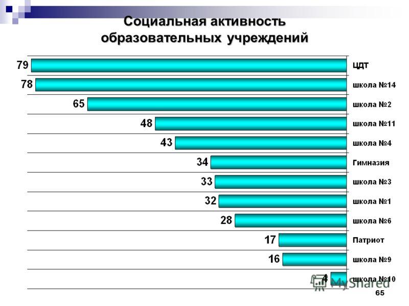 65 Социальная активность образовательных учреждений