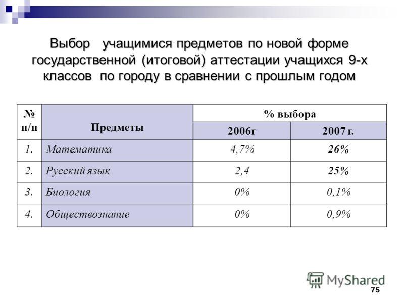 75 Выбор учащимися предметов по новой форме государственной (итоговой) аттестации учащихся 9-х классов по городу в сравнении с прошлым годом п/пПредметы % выбора 2006г2007 г. 1.Математика4,7%26% 2.Русский язык2,425% 3.Биология0%0,1% 4.Обществознание0