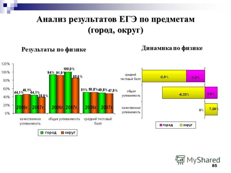 85 Результаты по физике 2006г.2007г.2006г.2007г.2006г.2007г. Динамика по физике Анализ результатов ЕГЭ по предметам (город, округ)