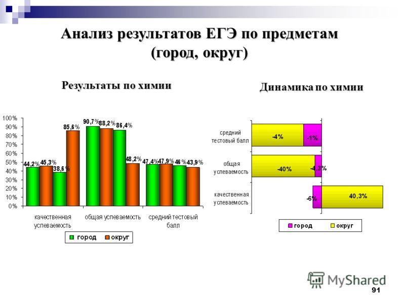 91 Результаты по химии Динамика по химии Анализ результатов ЕГЭ по предметам (город, округ)