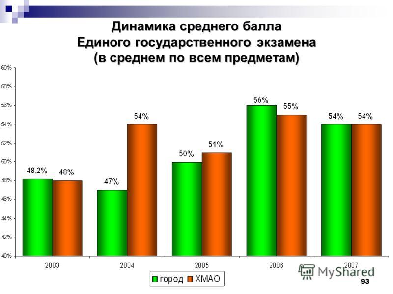 93 Динамика среднего балла Единого государственного экзамена (в среднем по всем предметам)