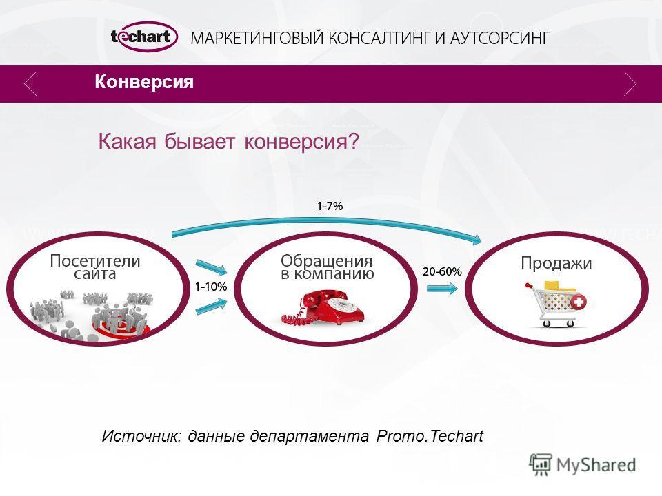 Конверсия Источник: данные департамента Promo.Techart Какая бывает конверсия?