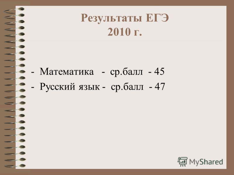 Результаты ЕГЭ 2010 г. -Математика - ср.балл - 45 -Русский язык - ср.балл - 47