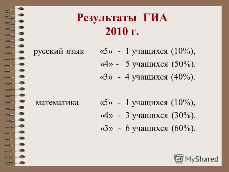 Результаты ГИА 2010 г. русский язык «5» - 1 учащихся (10%), «4» - 5 учащихся (50%). «3» - 4 учащихся (40%). математика «5» - 1 учащихся (10%), «4» - 3 учащихся (30%). «3» - 6 учащихся (60%).