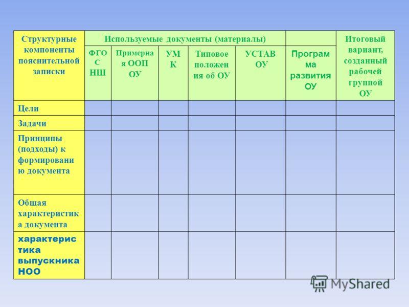 Структурные компоненты пояснительной записки Используемые документы (материалы)Итоговый вариант, созданный рабочей группой ОУ ФГО С НШ Примерна я ООП ОУ УМ К Типовое положен ия об ОУ УСТАВ ОУ Програм ма развития ОУ Цели Задачи Принципы (подходы) к фо