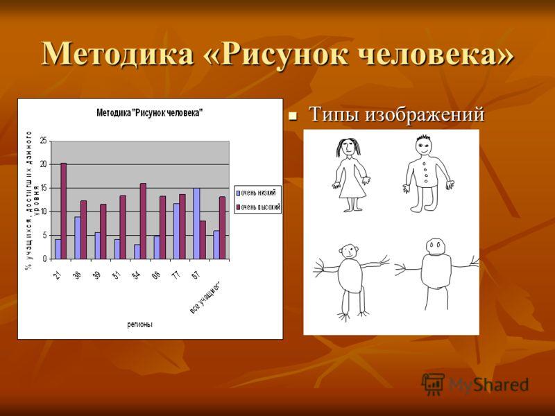 Методика «Рисунок человека» Типы изображений Типы изображений