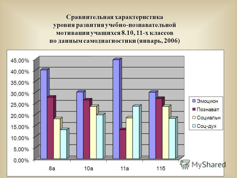 Сравнительная характеристика уровня развития учебно-познавательной мотивации учащихся 8.10, 11-х классов по данным самодиагностики (январь, 2006)
