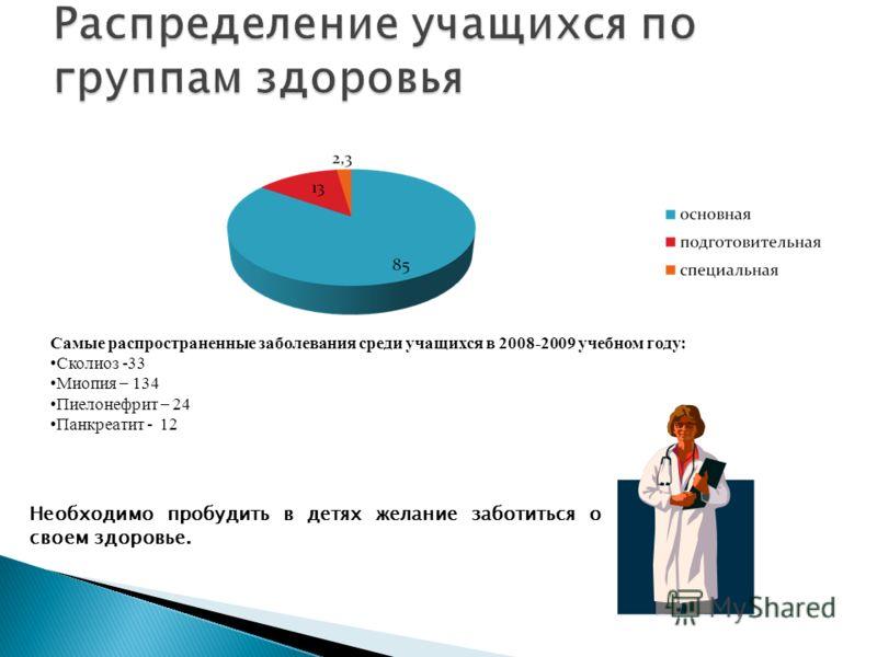 Самые распространенные заболевания среди учащихся в 2008-2009 учебном году: Сколиоз -33 Миопия – 134 Пиелонефрит – 24 Панкреатит - 12 Необходимо пробудить в детях желание заботиться о своем здоровье.