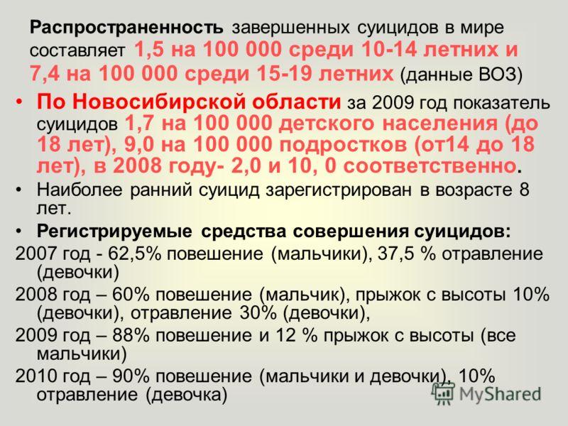 По Новосибирской области за 2009 год показатель суицидов 1,7 на 100 000 детского населения (до 18 лет), 9,0 на 100 000 подростков (от14 до 18 лет), в 2008 году- 2,0 и 10, 0 соответственно. Наиболее ранний суицид зарегистрирован в возрасте 8 лет. Реги