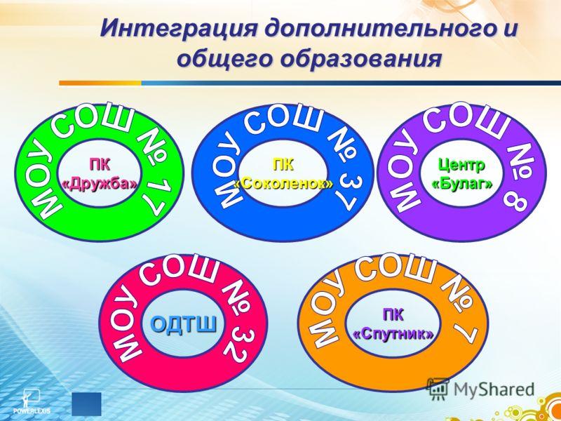 Интеграция дополнительного и общего образования ПК«Дружба»ПК«Соколенок»ОДТШЦентр«Булаг»ПК«Спутник»