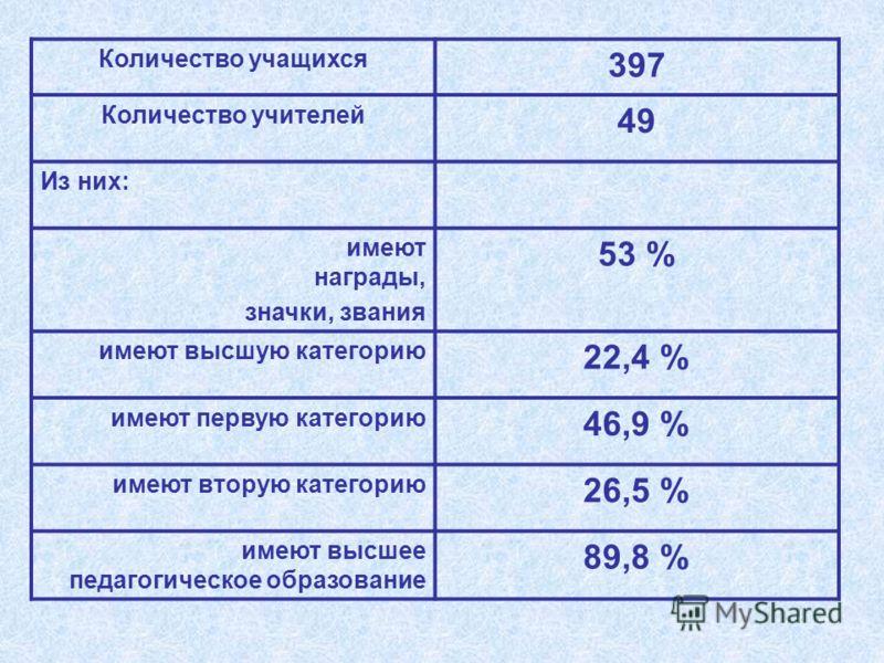 Количество учащихся 397 Количество учителей 49 Из них: имеют награды, значки, звания 53 % имеют высшую категорию 22,4 % имеют первую категорию 46,9 % имеют вторую категорию 26,5 % имеют высшее педагогическое образование 89,8 %