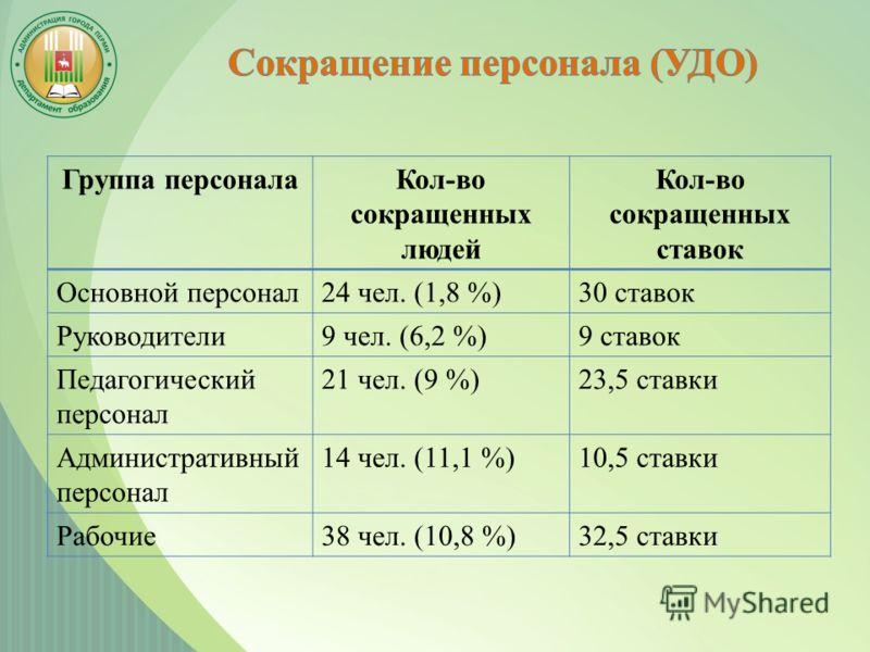 Группа персоналаКол-во сокращенных людей Кол-во сокращенных ставок Основной персонал24 чел. (1,8 %)30 ставок Руководители9 чел. (6,2 %)9 ставок Педагогический персонал 21 чел. (9 %)23,5 ставки Административный персонал 14 чел. (11,1 %)10,5 ставки Раб
