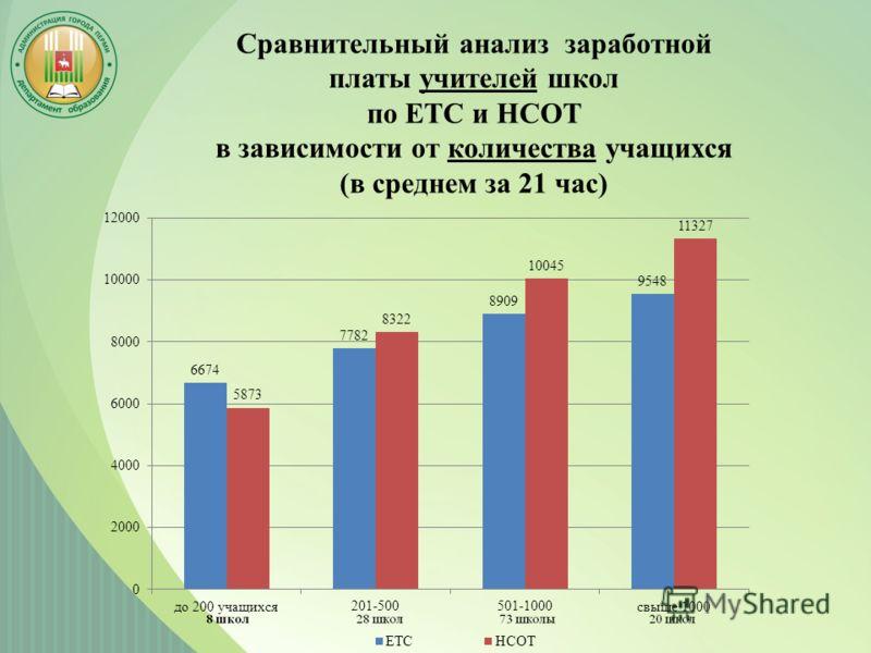 Сравнительный анализ заработной платы учителей школ по ЕТС и НСОТ в зависимости от количества учащихся (в среднем за 21 час)
