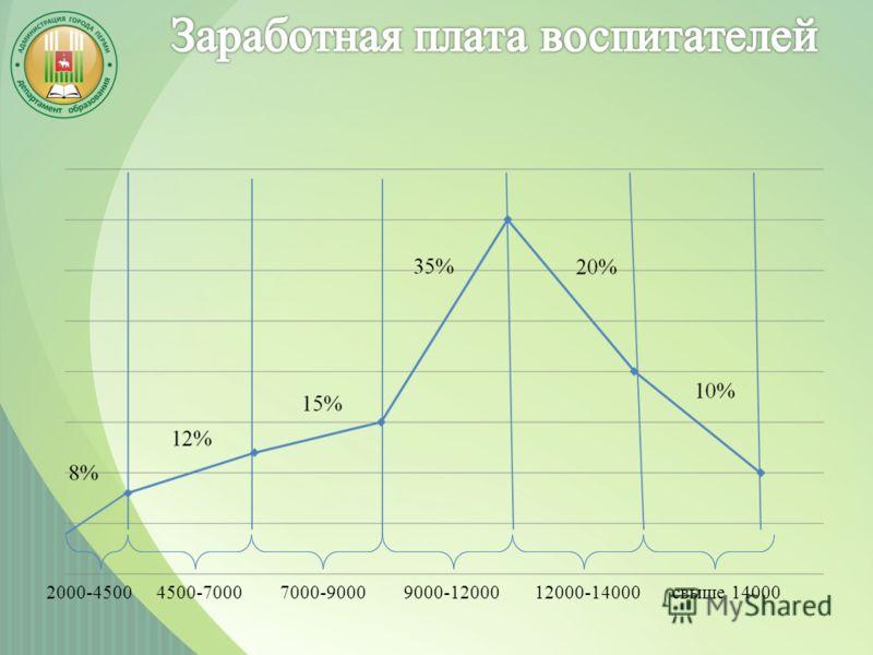 2000-45004500-70007000-90009000-1200012000-14000свыше 14000