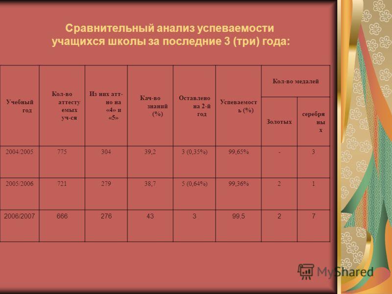 Сравнительный анализ успеваемости учащихся школы за последние 3 (три) года: Учебный год Кол-во аттесту емых уч-ся Из них атт- но на «4» и «5» Кач-во знаний (%) Оставлено на 2-й год Успеваемост ь (%) Кол-во медалей Золотых серебря ны х 2004/2005775304