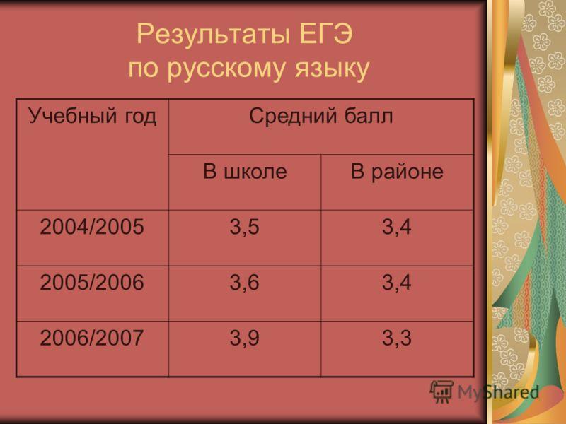 Результаты ЕГЭ по русскому языку Учебный годСредний балл В школеВ районе 2004/20053,53,4 2005/20063,63,4 2006/20073,93,3
