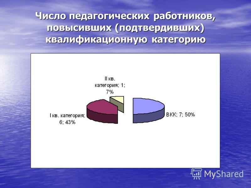 Число педагогических работников, повысивших (подтвердивших) квалификационную категорию