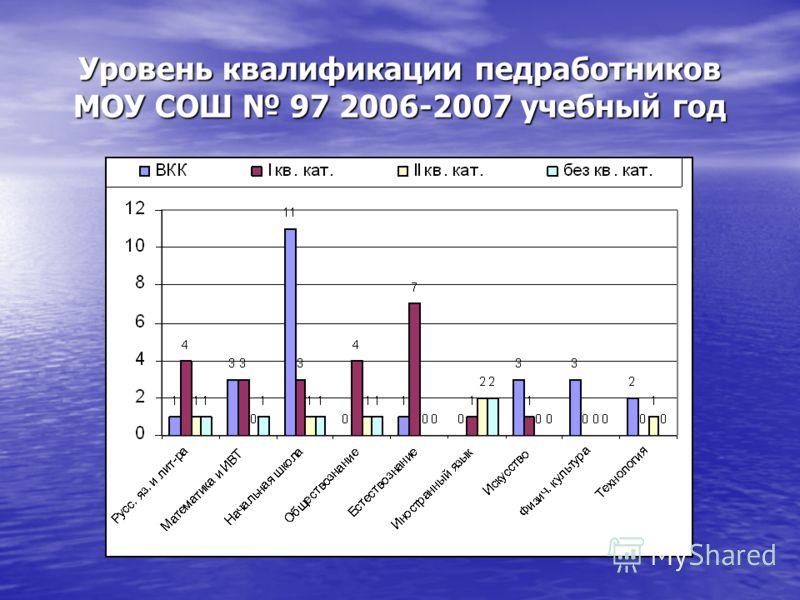 Уровень квалификации педработников МОУ СОШ 97 2006-2007 учебный год