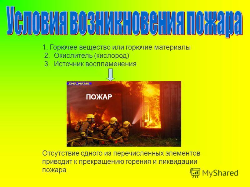 1. Горючее вещество или горючие материалы 2. Окислитель (кислород) 3. Источник воспламенения Отсутствие одного из перечисленных элементов приводит к прекращению горения и ликвидации пожара ПОЖАР