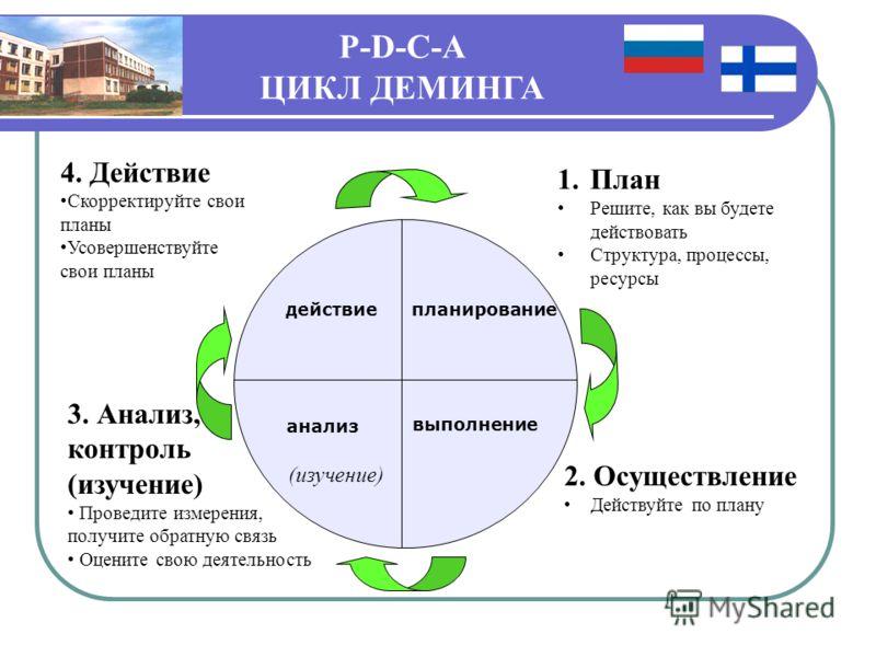 планирование выполнение анализ действие 1.План Решите, как вы будете действовать Структура, процессы, ресурсы 2. Осуществление Действуйте по плану 3. Анализ, контроль (изучение) Проведите измерения, получите обратную связь Оцените свою деятельность (