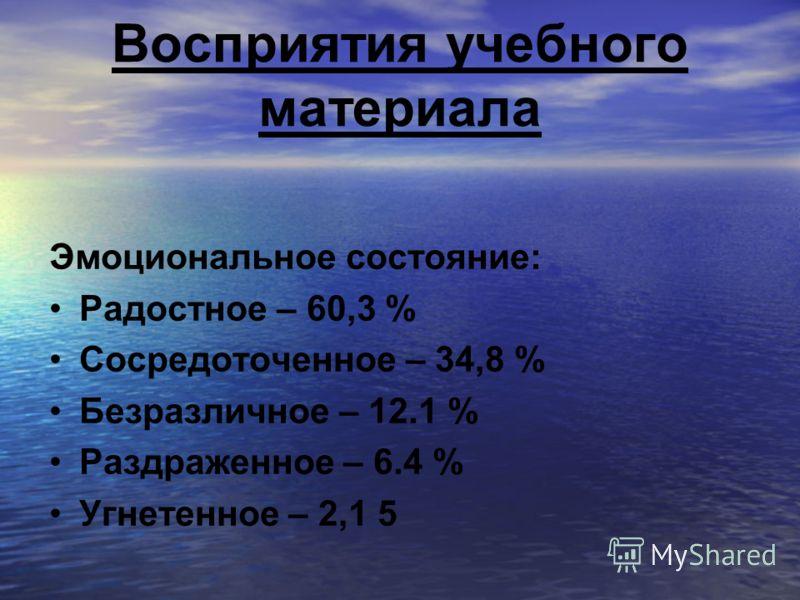 Восприятия учебного материала Эмоциональное состояние: Радостное – 60,3 % Сосредоточенное – 34,8 % Безразличное – 12.1 % Раздраженное – 6.4 % Угнетенное – 2,1 5