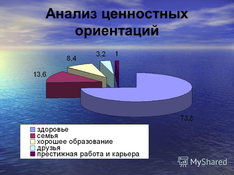 Анализ ценностных ориентаций