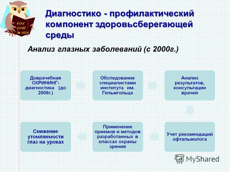 ГОУ СОШ 1034 Диагностико - профилактический компонент здоровьсберегающей среды Анализ глазных заболеваний (с 2000г.)