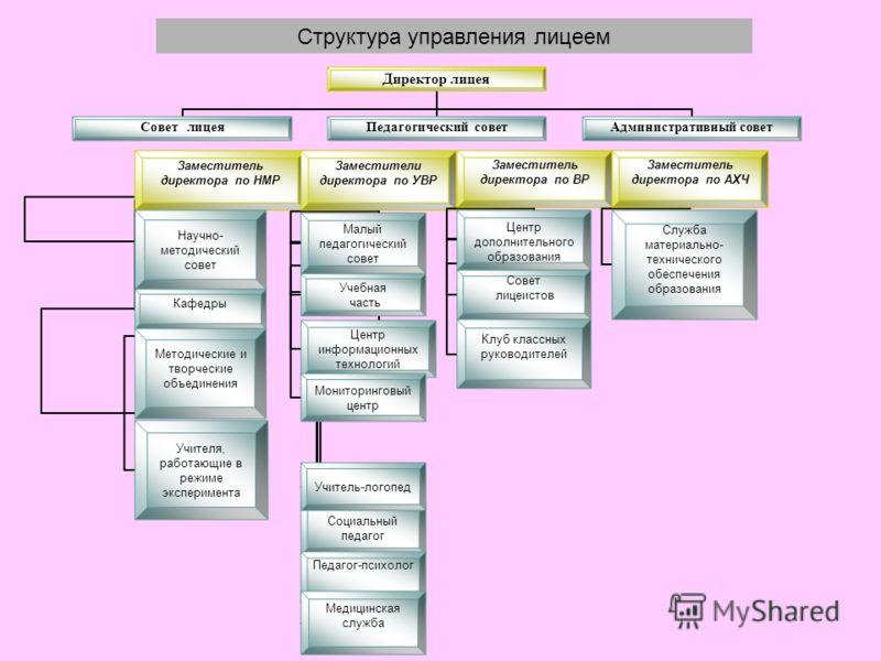 Директор лицея Совет лицеяПедагогический совет Административный совет Структура управления лицеем