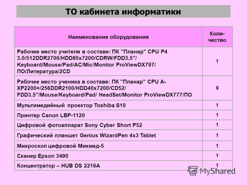 Наименование оборудования Коли- чество Рабочее место учителя в составе: ПК