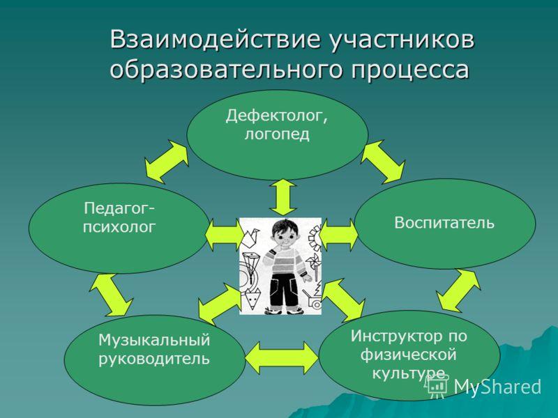 Взаимодействие участников образовательного процесса Взаимодействие участников образовательного процесса Дефектолог, логопед Воспитатель Инструктор по физической культуре Музыкальный руководитель Педагог- психолог