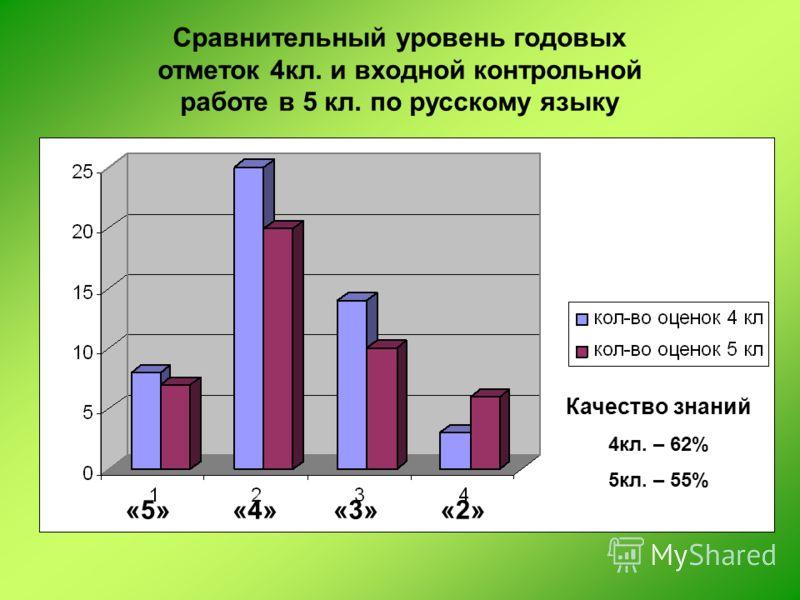 Сравнительный уровень годовых отметок 4кл. и входной контрольной работе в 5 кл. по русскому языку «5»«4»«3»«2» Качество знаний 4кл. – 62% 5кл. – 55%