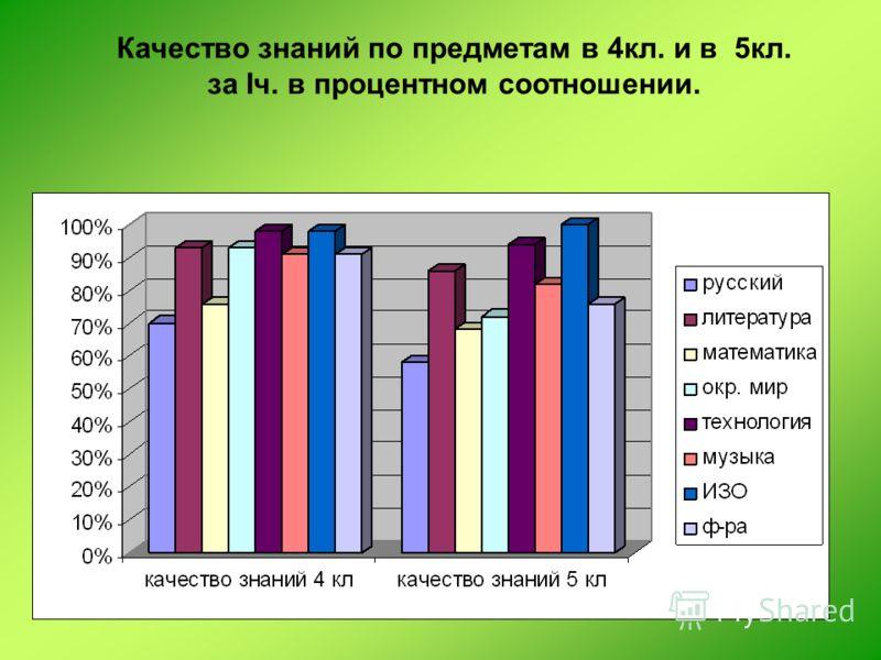 Качество знаний по предметам в 4кл. и в 5кл. за Iч. в процентном соотношении.