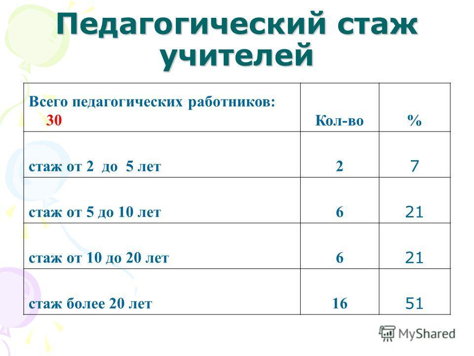 Педагогический стаж учителей Всего педагогических работников: 30Кол-во% стаж от 2 до 5 лет2 7 стаж от 5 до 10 лет6 21 стаж от 10 до 20 лет6 21 стаж более 20 лет16 51
