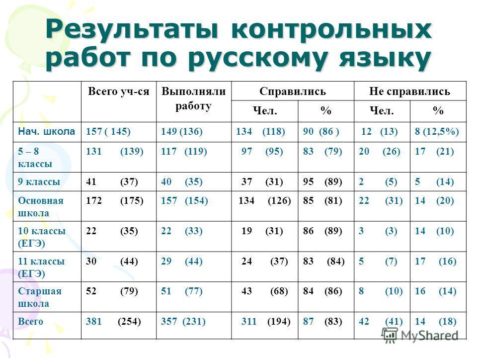 Результаты контрольных работ по русскому языку Всего уч-сяВыполняли работу СправилисьНе справились Чел.% % Нач. школа 157 ( 145)149 (136)134 (118)90 (86 ) 12 (13)8 (12,5%) 5 – 8 классы 131 (139)117 (119) 97 (95)83 (79)20 (26)17 (21) 9 классы41 (37)40