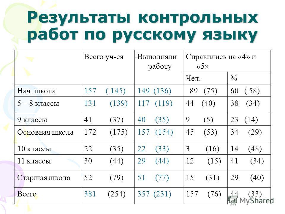Результаты контрольных работ по русскому языку Всего уч-сяВыполняли работу Справились на «4» и «5» Чел.% Нач. школа157 ( 145)149 (136) 89 (75)60 ( 58) 5 – 8 классы131 (139)117 (119)44 (40)38 (34) 9 классы41 (37)40 (35)9 (5)23 (14) Основная школа172 (