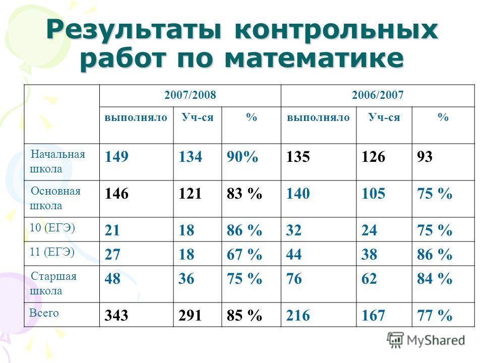 Результаты контрольных работ по математике 2007/20082006/2007 выполнялоУч-ся%выполнялоУч-ся% Начальная школа 14913490%13512693 Основная школа 14612183 %14010575 % 10 (ЕГЭ) 211886 %322475 % 11 (ЕГЭ) 271867 %443886 % Старшая школа 483675 %766284 % Всег