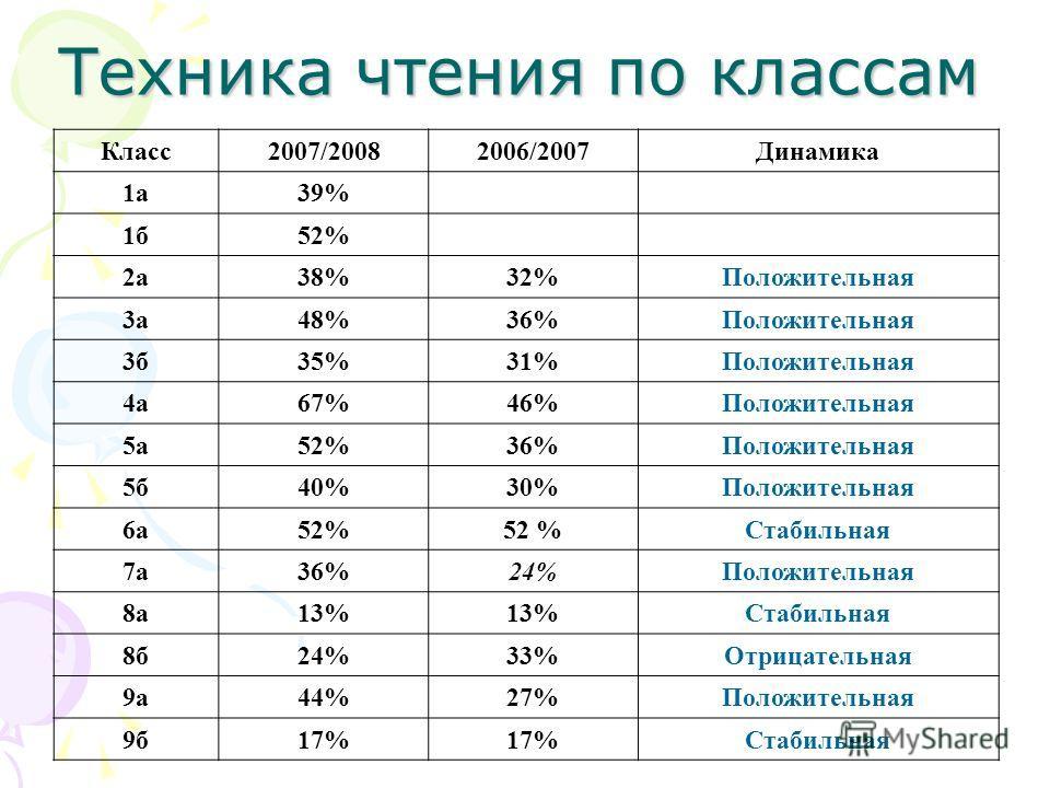 Техника чтения по классам Класс2007/20082006/2007Динамика 1а39% 1б52% 2а38%32%Положительная 3а48%36%Положительная 3б35%31%Положительная 4а67%46%Положительная 5а52%36%Положительная 5б40%30%Положительная 6а52% Стабильная 7а36%24%Положительная 8а13% Ста