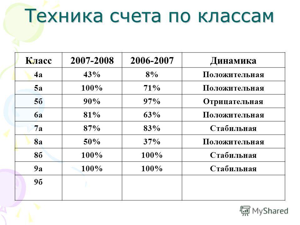 Техника счета по классам Класс2007-20082006-2007Динамика 4а43%8%Положительная 5а100%71%Положительная 5б90%97%Отрицательная 6а81%63%Положительная 7а87%83%Стабильная 8а50%37%Положительная 8б100% Стабильная 9а100% Стабильная 9б