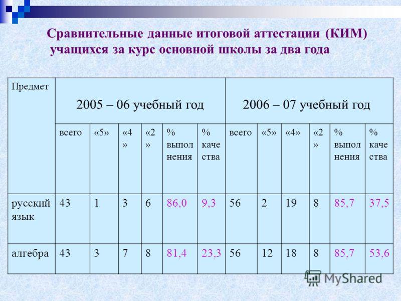 Сравнительные данные итоговой аттестации (КИМ) учащихся за курс основной школы за два года Предмет 2005 – 06 учебный год 2006 – 07 учебный год всего«5»«4 » «2 » % выпол нения % каче ства всего«5»«4»«2 » % выпол нения % каче ства русский язык 4313686,
