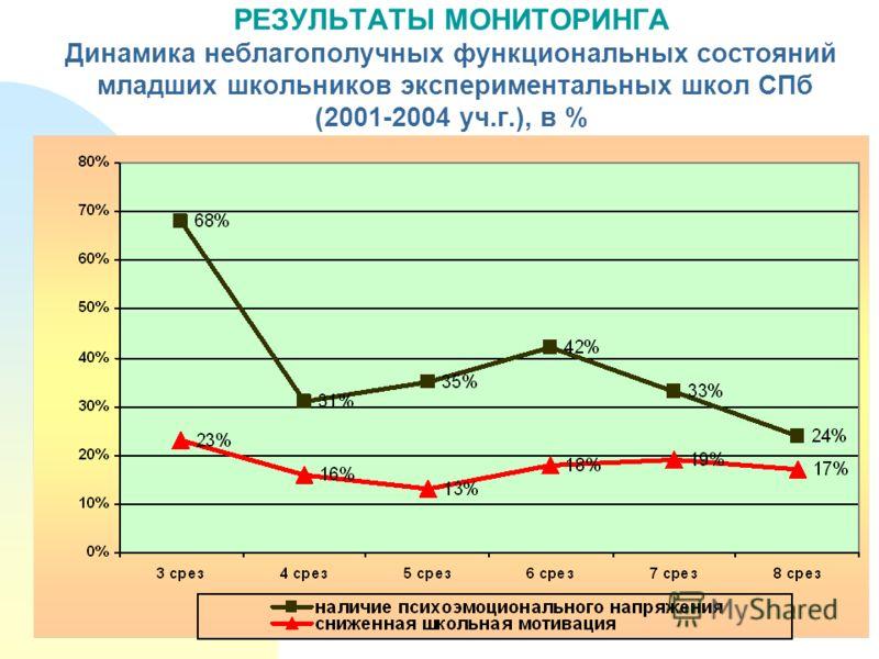 РЕЗУЛЬТАТЫ МОНИТОРИНГА Динамика неблагополучных функциональных состояний младших школьников экспериментальных школ СПб (2001-2004 уч.г.), в %