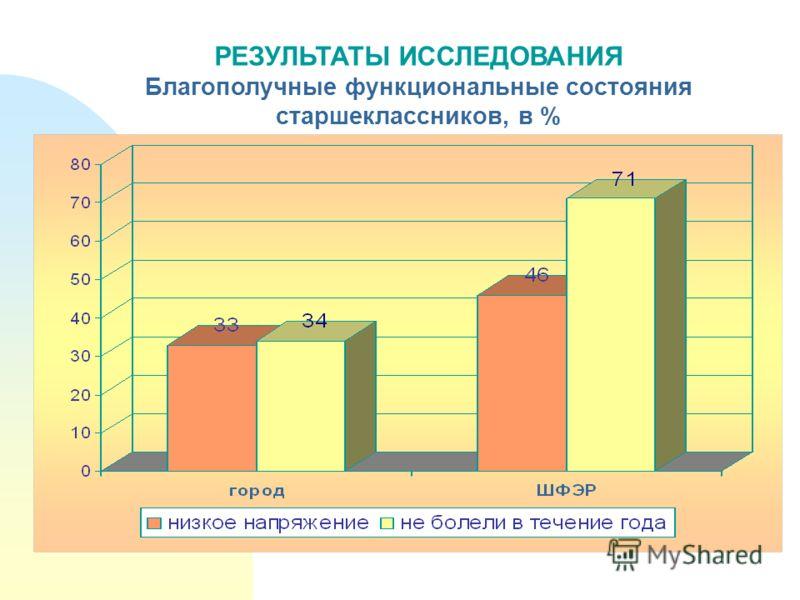 РЕЗУЛЬТАТЫ ИССЛЕДОВАНИЯ Благополучные функциональные состояния старшеклассников, в %