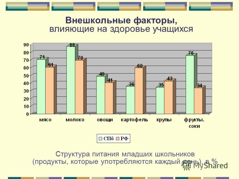 Структура питания младших школьников (продукты, которые употребляются каждый день), в % Внешкольные факторы, влияющие на здоровье учащихся
